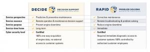 VBR digital comparison decide versus rapid