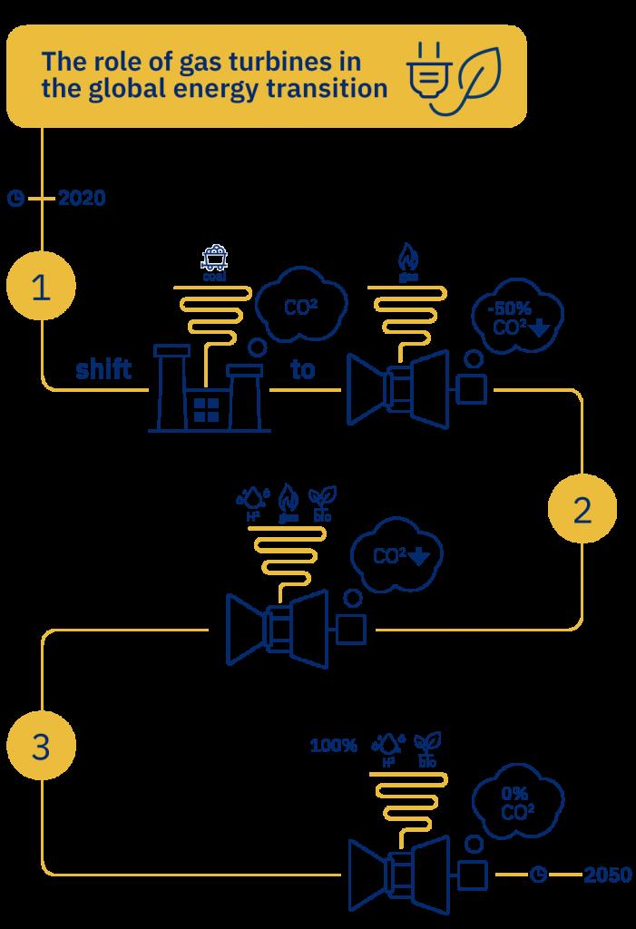 Global Energy Transition - VBR Turbine Partners